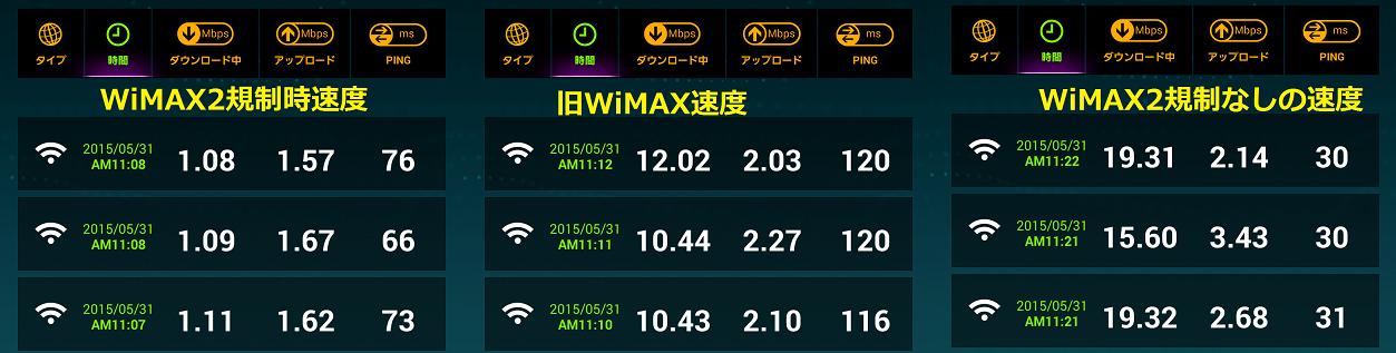 WiMAX2速度比較